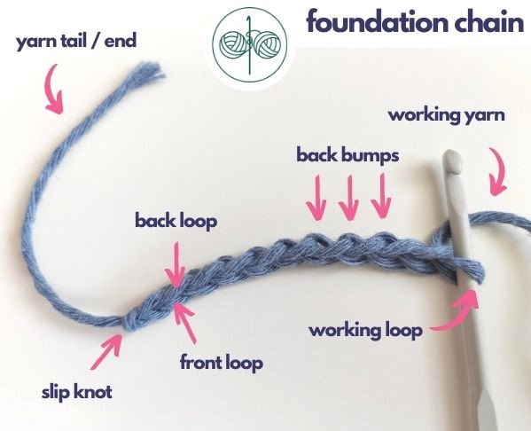 Anatomy of a Classic Foundation Chain